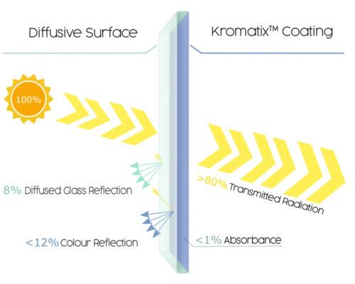 4_kromatix glass sheet